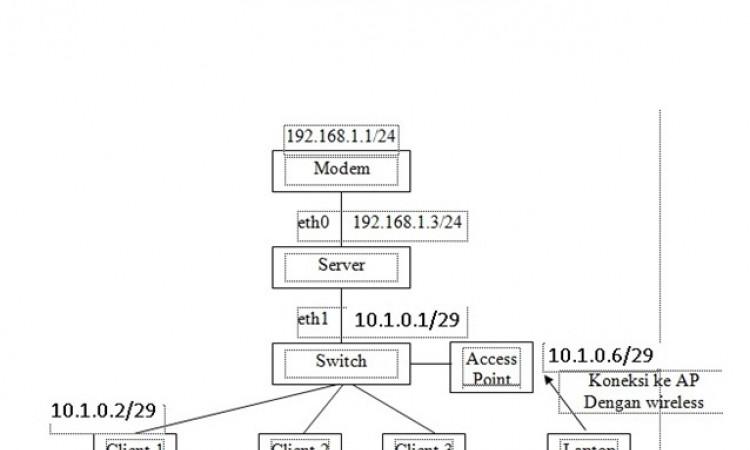 Membangun PC-Router