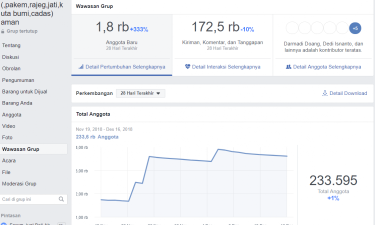 Grup Facebook 1.400.000 Mmber
