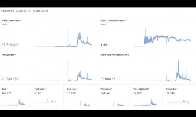 , (WTS) Adsense + Youtube 75k subs (Tahun 2011)